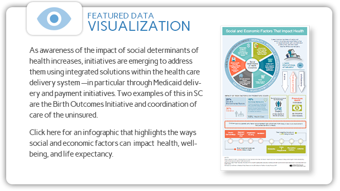 Click for the Social Determinants of Health Infographic