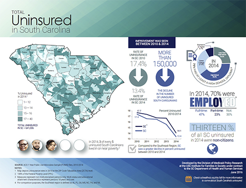Click for a pdf of the SC Uninsured infographic